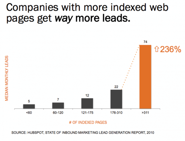 more index more leads