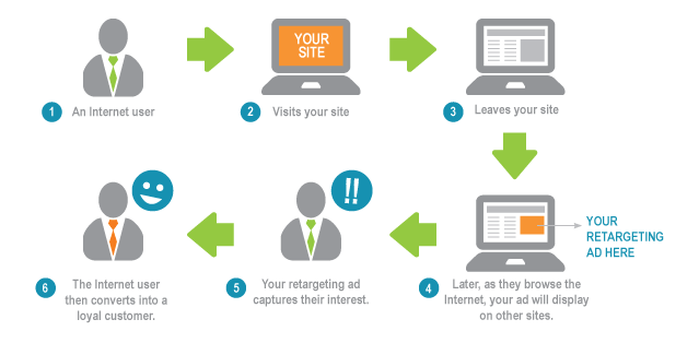 retargeting-diagram